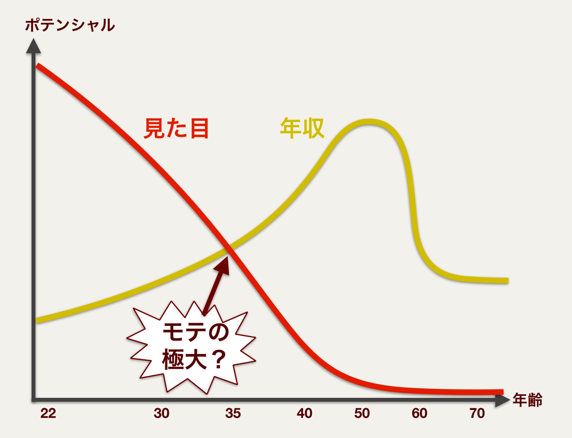 モテと年収の相関関係グラフ